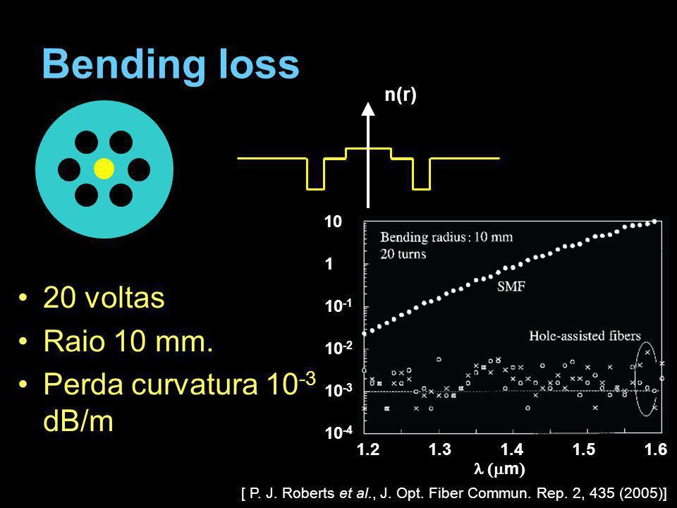 Bending loss 20 voltas Raio 10 mm. Perda curvatura 10-3 dB/m n(r) 10 1