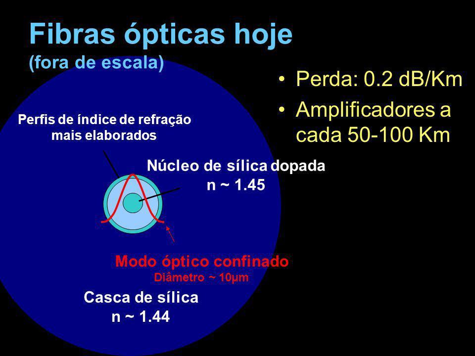Fibras ópticas hoje (fora de escala)