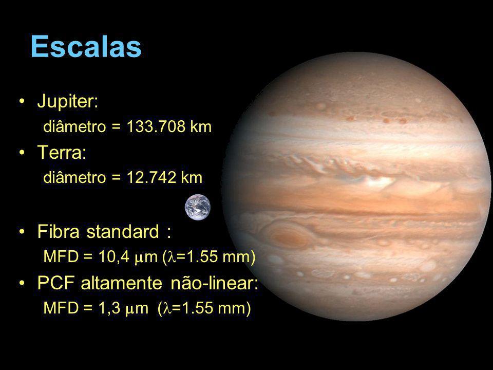 Escalas Jupiter: Terra: Fibra standard : PCF altamente não-linear: