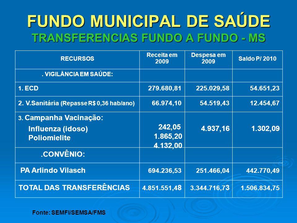 FUNDO MUNICIPAL DE SAÚDE TRANSFERENCIAS FUNDO A FUNDO - MS