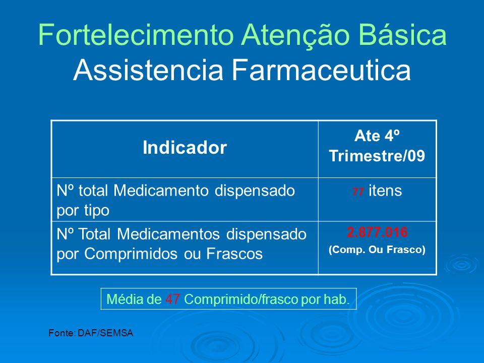 Fortelecimento Atenção Básica Assistencia Farmaceutica