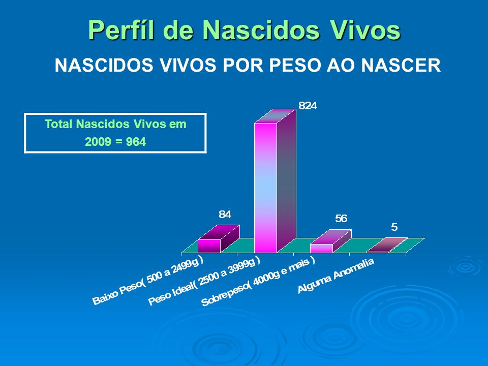 Perfíl de Nascidos Vivos NASCIDOS VIVOS POR PESO AO NASCER