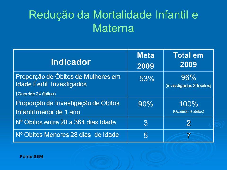 Redução da Mortalidade Infantil e Materna