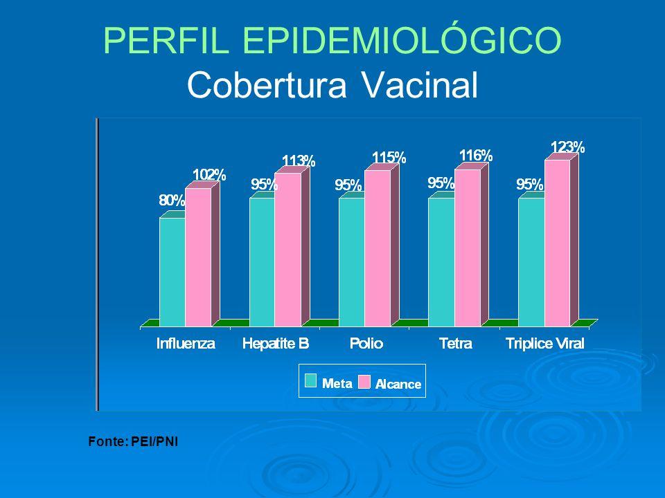 PERFIL EPIDEMIOLÓGICO Cobertura Vacinal