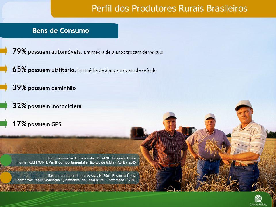 Perfil dos Produtores Rurais Brasileiros