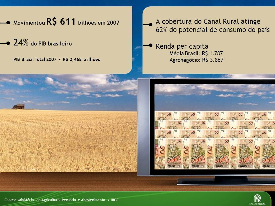 24% do PIB brasileiro A cobertura do Canal Rural atinge