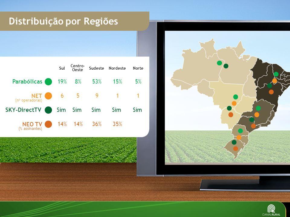 Distribuição por Regiões
