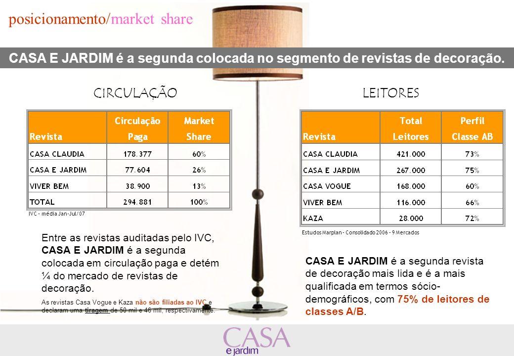 posicionamento/market share