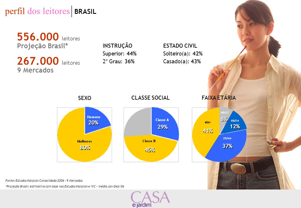 556.000 leitores 267.000 leitores perfil dos leitores BRASIL