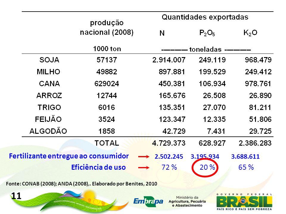 11 Fertilizante entregue ao consumidor Eficiência de uso 72 % 20 %