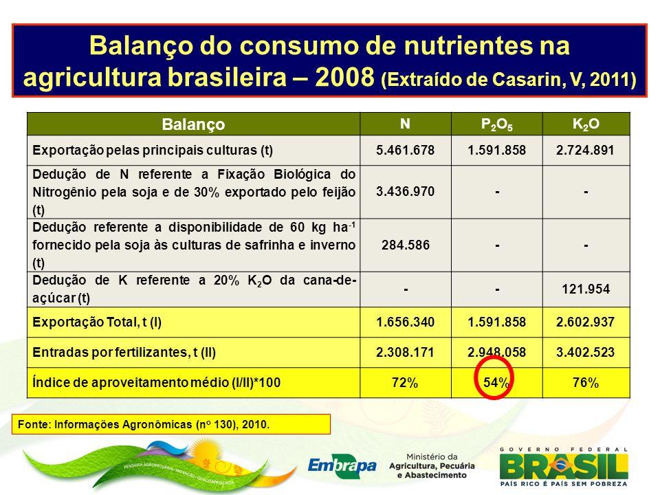 Balanço do consumo de nutrientes na agricultura brasileira – 2008 (Extraído de Casarin, V, 2011)