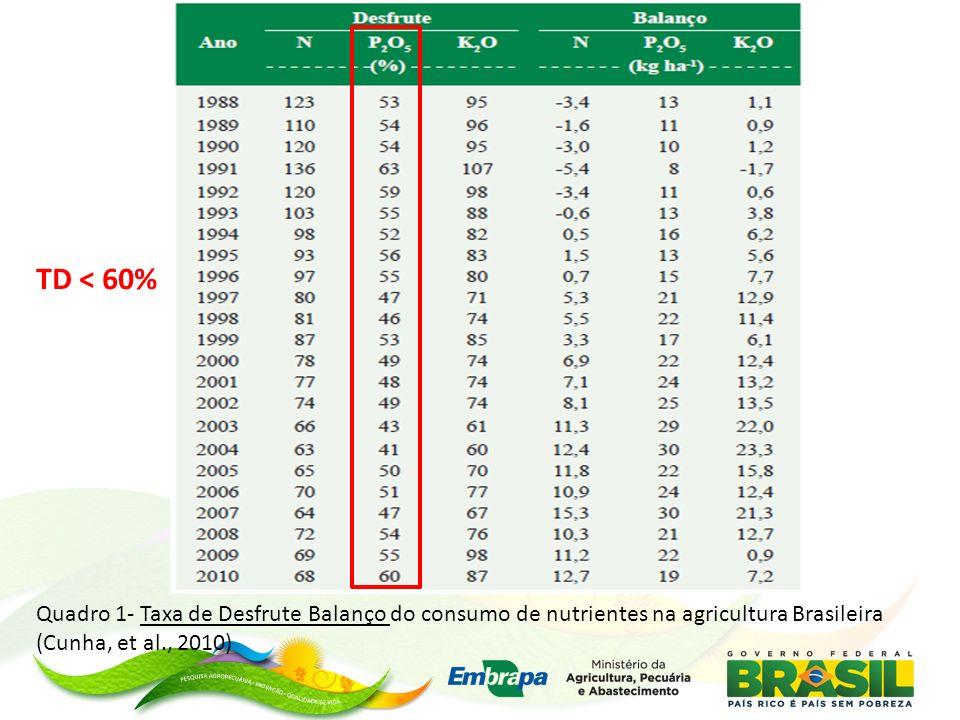 TD < 60% Quadro 1- Taxa de Desfrute Balanço do consumo de nutrientes na agricultura Brasileira (Cunha, et al., 2010)