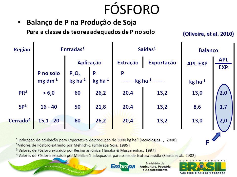 FÓSFORO Balanço de P na Produção de Soja