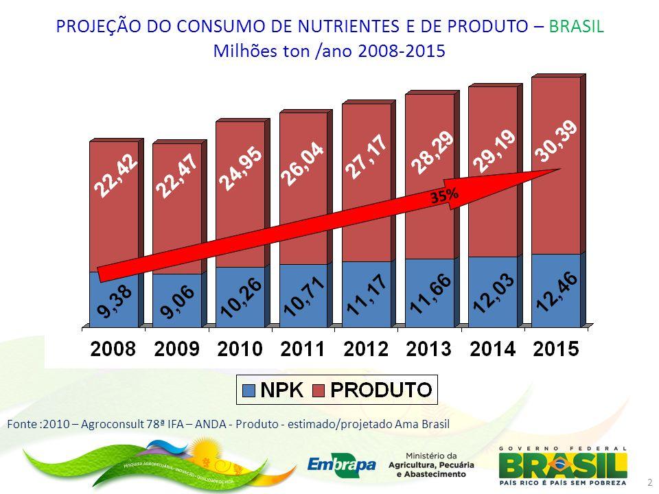 PROJEÇÃO DO CONSUMO DE NUTRIENTES E DE PRODUTO – BRASIL