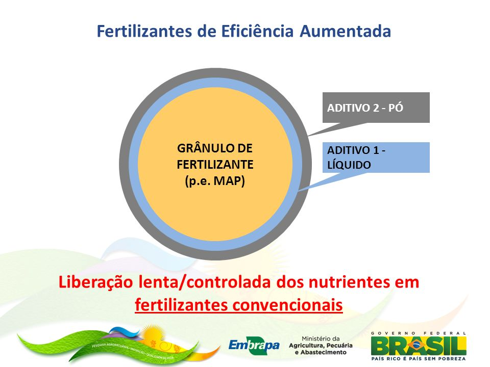 Fertilizantes de Eficiência Aumentada