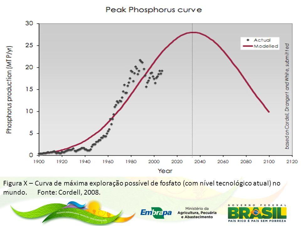 Figura X – Curva de máxima exploração possível de fosfato (com nível tecnológico atual) no mundo.