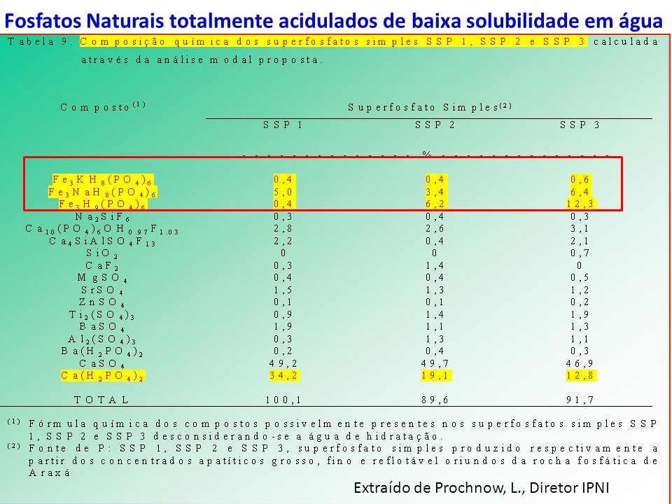 Fosfatos Naturais totalmente acidulados de baixa solubilidade em água