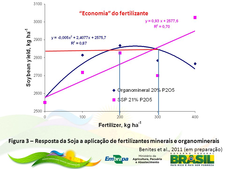 Economia do fertilizante