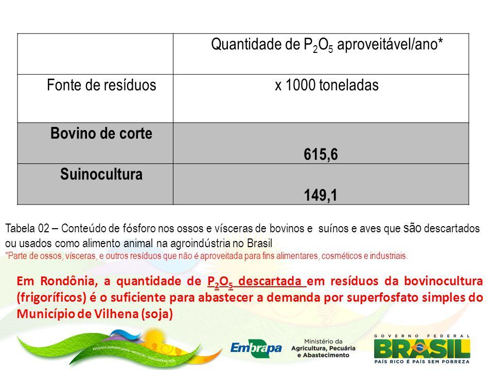 Quantidade de P2O5 aproveitável/ano*