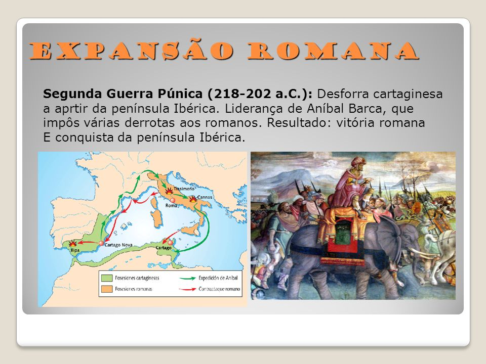 Expansão RomanaSegunda Guerra Púnica (218-202 a.C.): Desforra cartaginesa. a aprtir da península Ibérica. Liderança de Aníbal Barca, que.