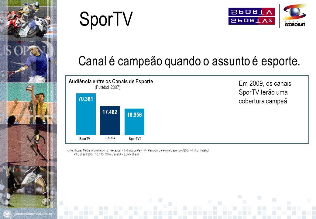 Audiência entre os Canais de Esporte