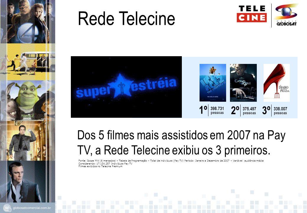 Rede Telecine398.731. pessoas. 1º. 375.497. 2º. 338.007. 3º. Dos 5 filmes mais assistidos em 2007 na Pay TV, a Rede Telecine exibiu os 3 primeiros.