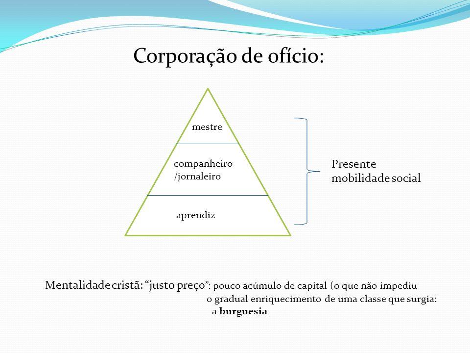 Corporação de ofício: Presente mobilidade social