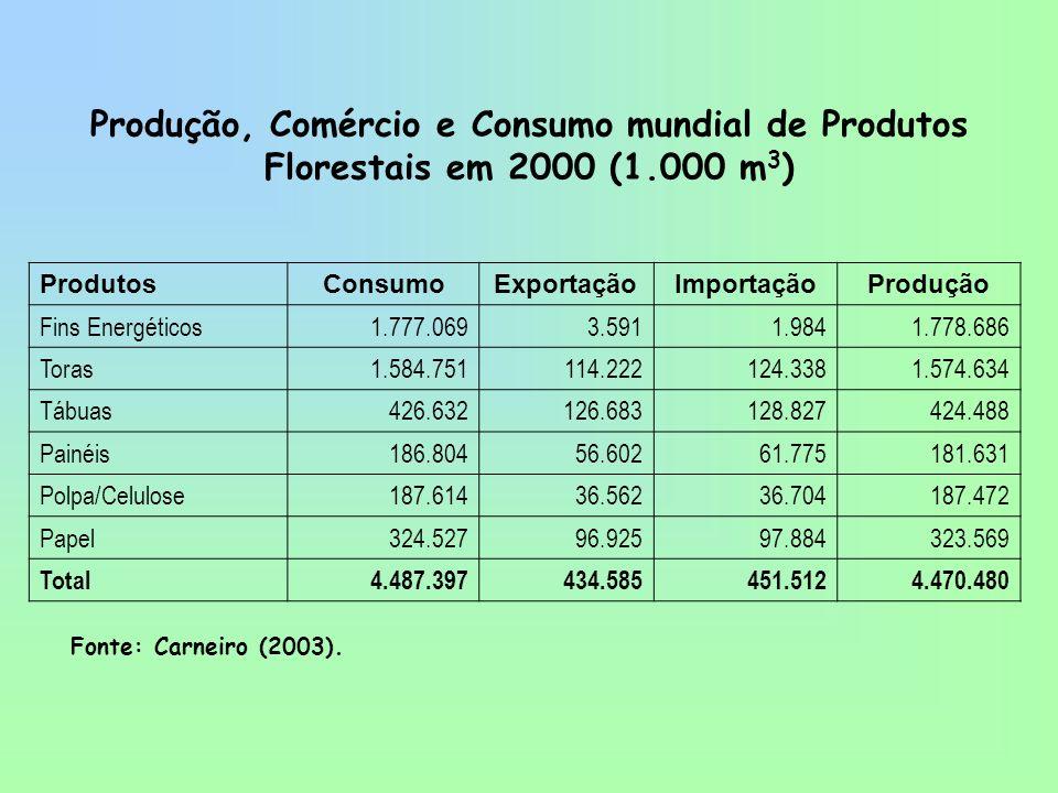 Produção, Comércio e Consumo mundial de Produtos Florestais em 2000 (1