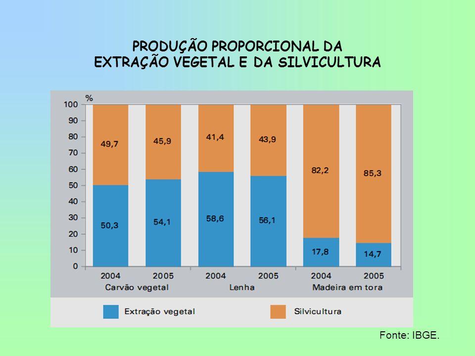 PRODUÇÃO PROPORCIONAL DA EXTRAÇÃO VEGETAL E DA SILVICULTURA