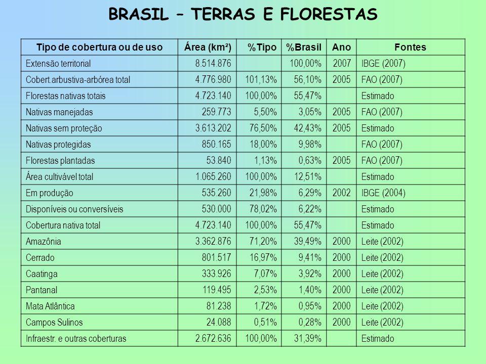 BRASIL – TERRAS E FLORESTAS Tipo de cobertura ou de uso