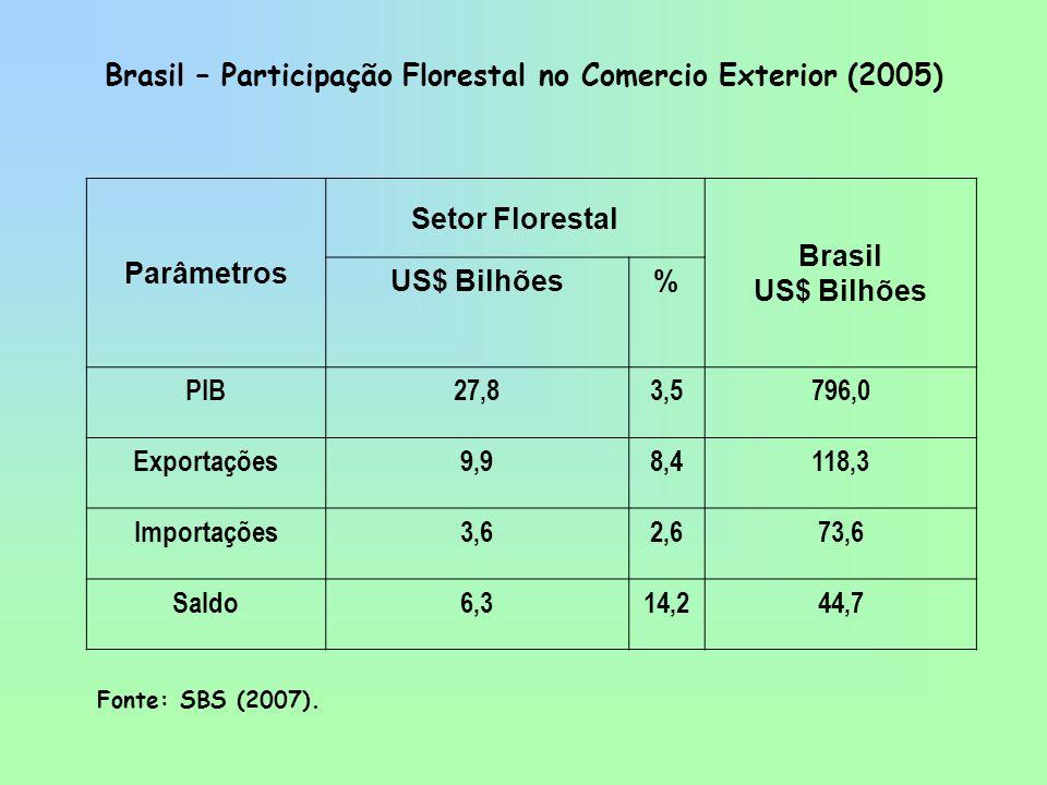 Brasil – Participação Florestal no Comercio Exterior (2005)
