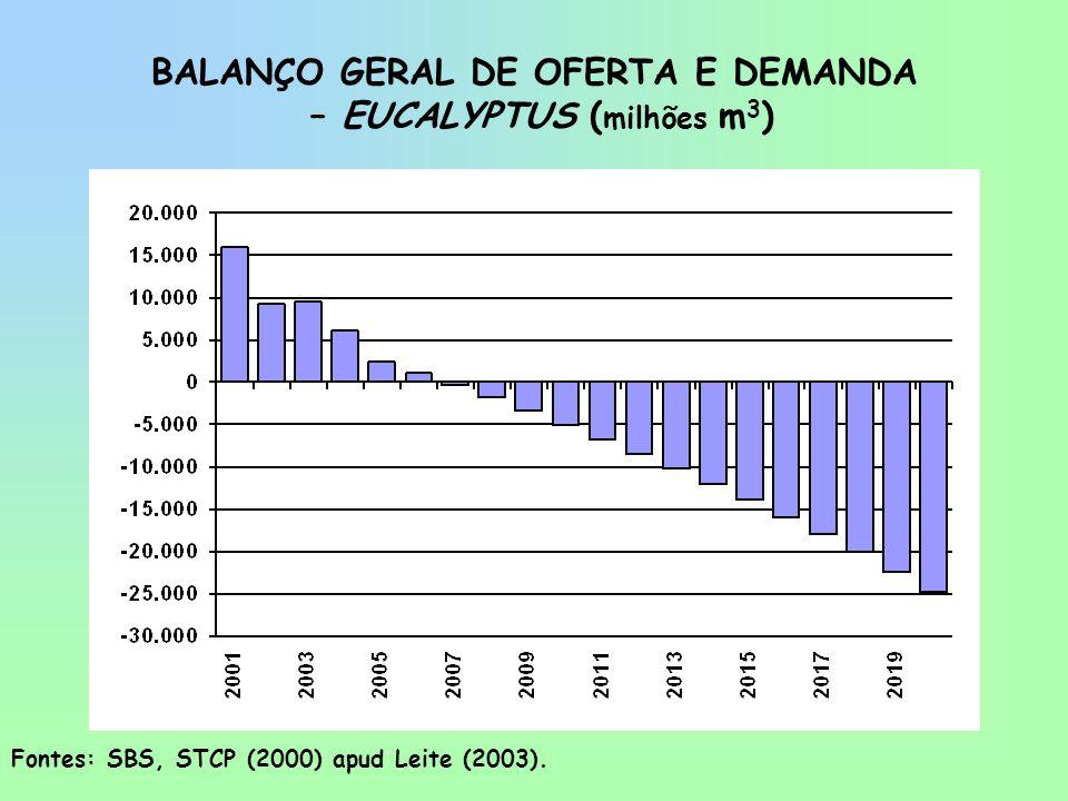 BALANÇO GERAL DE OFERTA E DEMANDA – EUCALYPTUS (milhões m3)