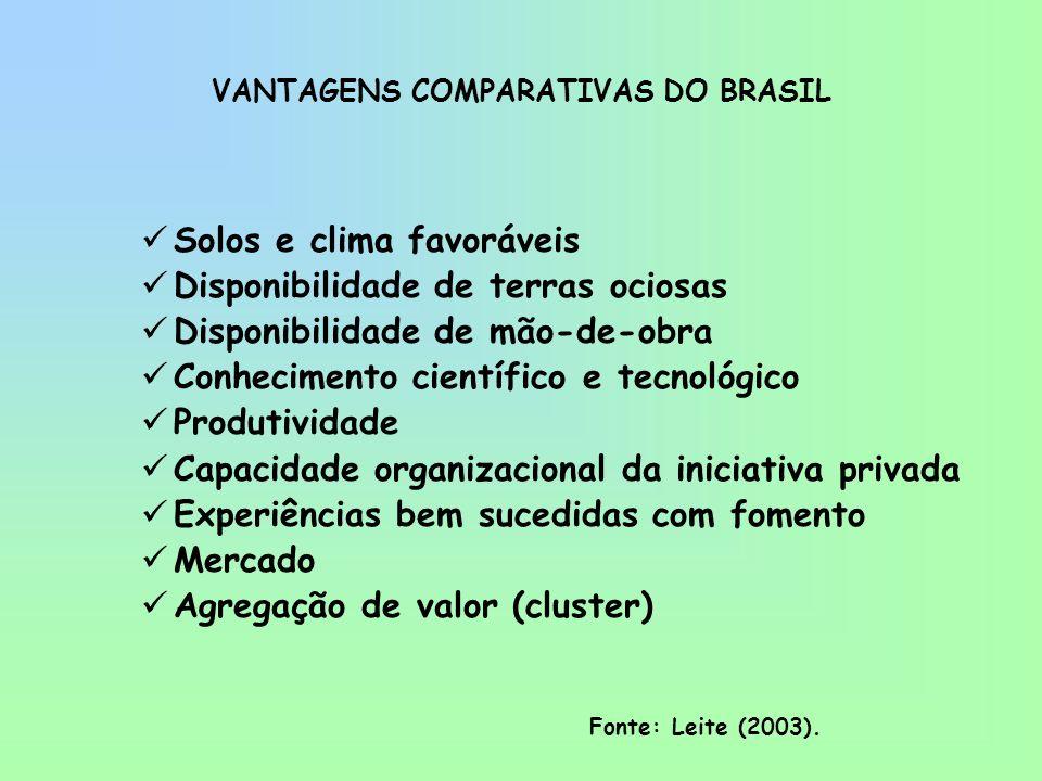 VANTAGENS COMPARATIVAS DO BRASIL