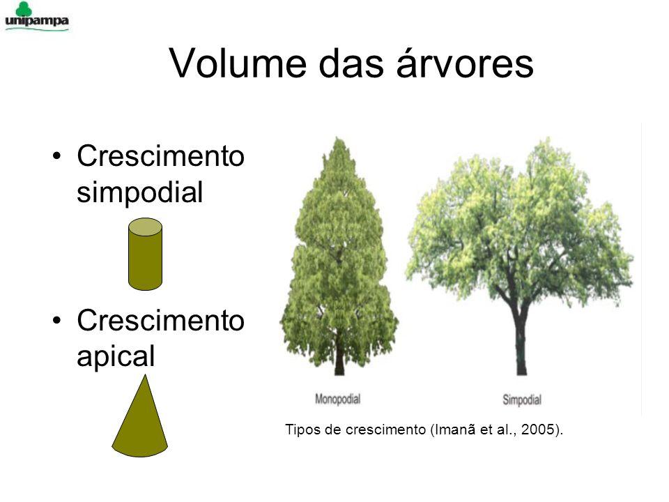 Volume das árvores Crescimento simpodial Crescimento apical