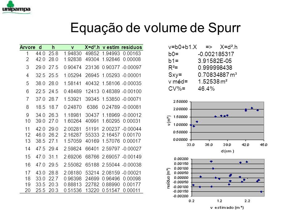 Equação de volume de Spurr