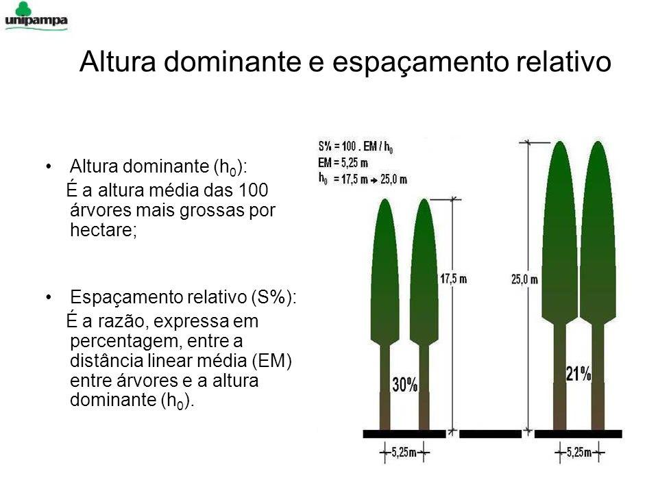 Altura dominante e espaçamento relativo