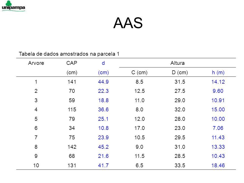 AAS Tabela de dados amostrados na parcela 1 Arvore CAP d Altura (cm)
