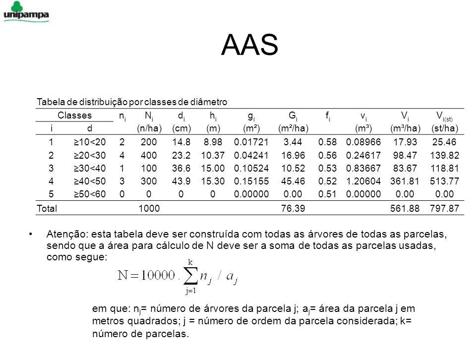 AAS Tabela de distribuição por classes de diâmetro. Classes. ni. Ni. di. hi. gi. Gi. fi. vi.