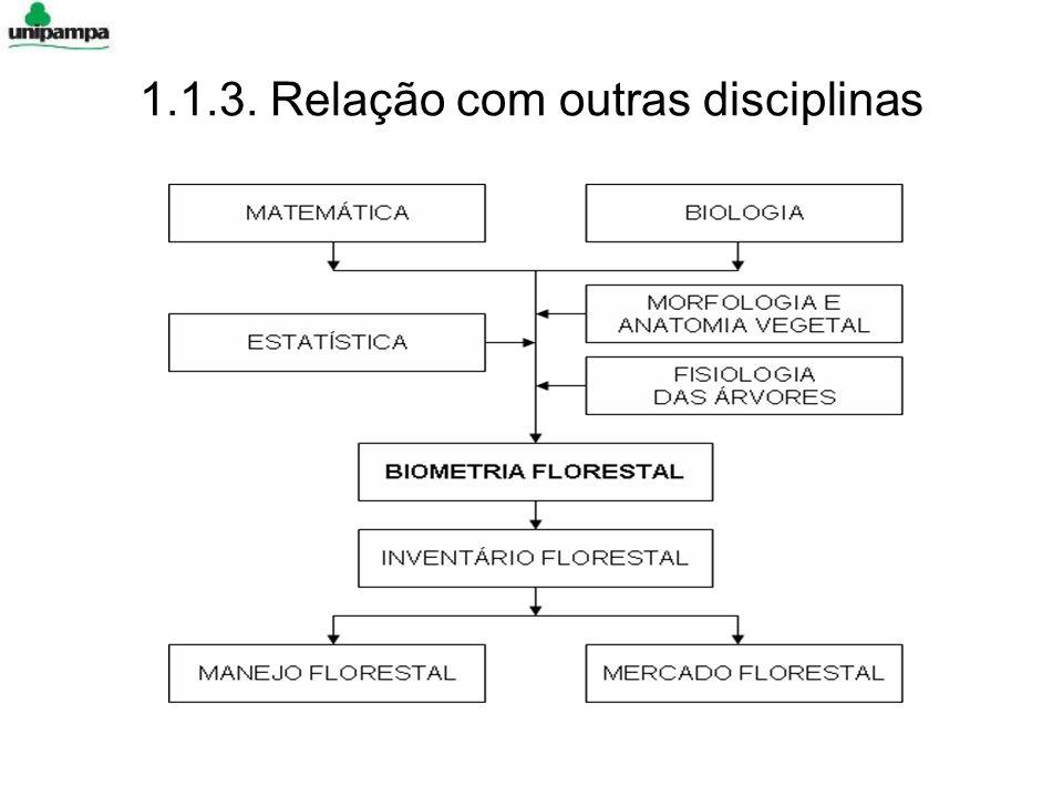 1.1.3. Relação com outras disciplinas