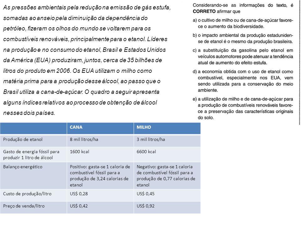 As pressões ambientais pela redução na emissão de gás estufa, somadas ao anseio pela diminuição da dependência do petróleo, fizeram os olhos do mundo se voltarem para os combustíveis renováveis, principalmente para o etanol. Líderes na produção e no consumo do etanol, Brasil e Estados Unidos da América (EUA) produziram, juntos, cerca de 35 bilhões de litros do produto em 2006. Os EUA utilizam o milho como matéria prima para a produção desse álcool, ao passo que o Brasil utiliza a cana-de-açúcar. O quadro a seguir apresenta alguns índices relativos ao processo de obtenção de álcool nesses dois países.