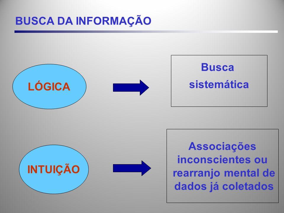 BUSCA DA INFORMAÇÃO Busca. sistemática. LÓGICA. Associações. inconscientes ou. rearranjo mental de.