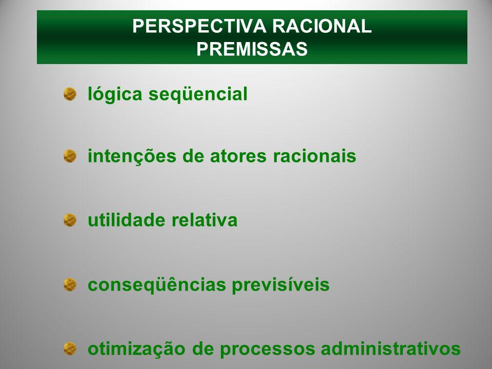PERSPECTIVA RACIONAL PREMISSAS