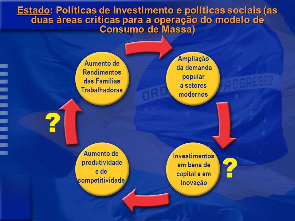 Estado: Políticas de Investimento e políticas sociais (as duas áreas criticas para a operação do modelo de Consumo de Massa)