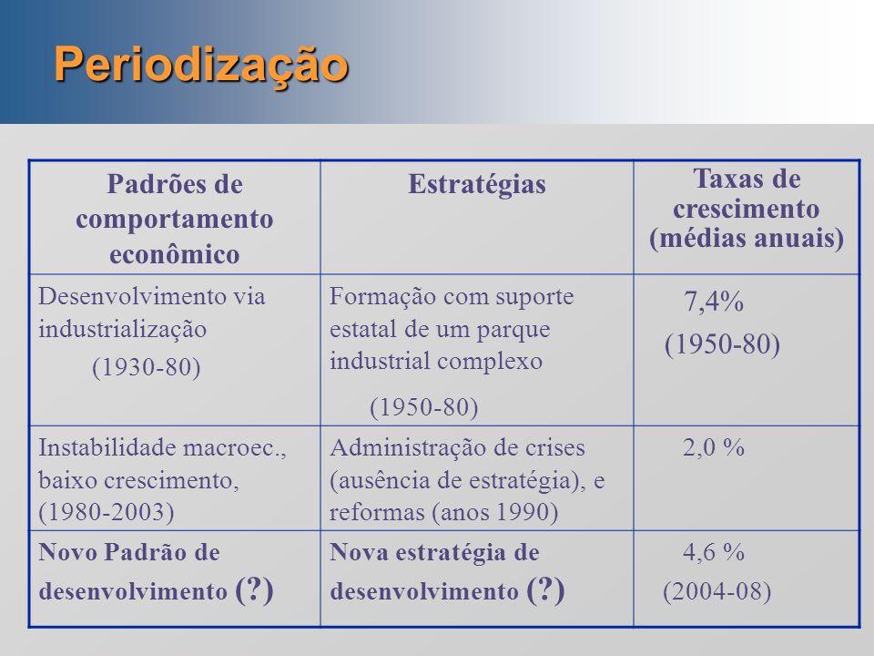 Periodização 7,4% Padrões de comportamento econômico Estratégias
