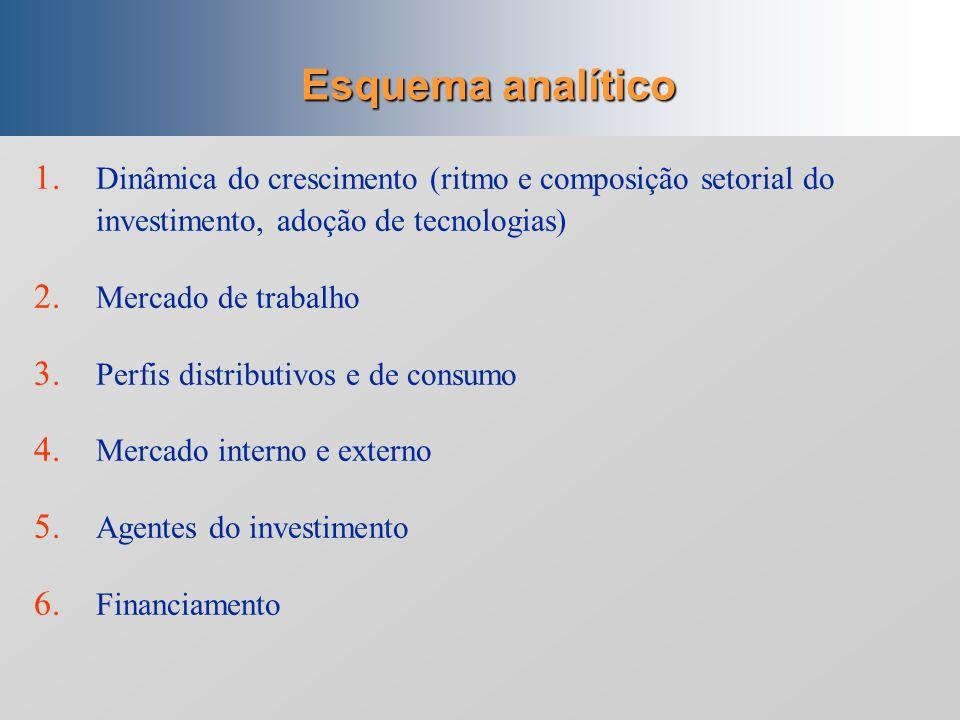 Esquema analítico Dinâmica do crescimento (ritmo e composição setorial do investimento, adoção de tecnologias)