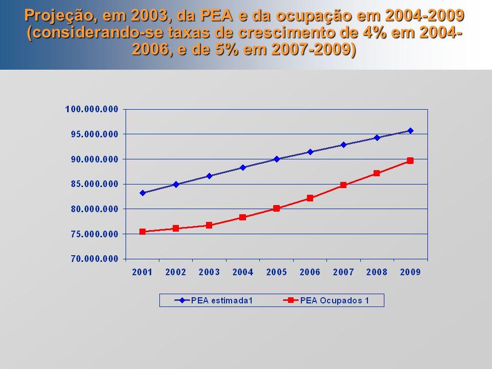 Projeção, em 2003, da PEA e da ocupação em 2004-2009 (considerando-se taxas de crescimento de 4% em 2004-2006, e de 5% em 2007-2009)