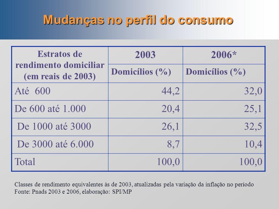 Mudanças no perfil do consumo