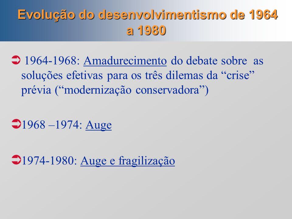 Evolução do desenvolvimentismo de 1964 a 1980