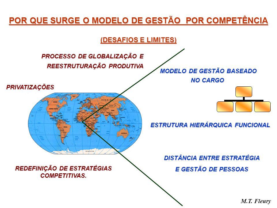 POR QUE SURGE O MODELO DE GESTÃO POR COMPETÊNCIA (DESAFIOS E LIMITES)
