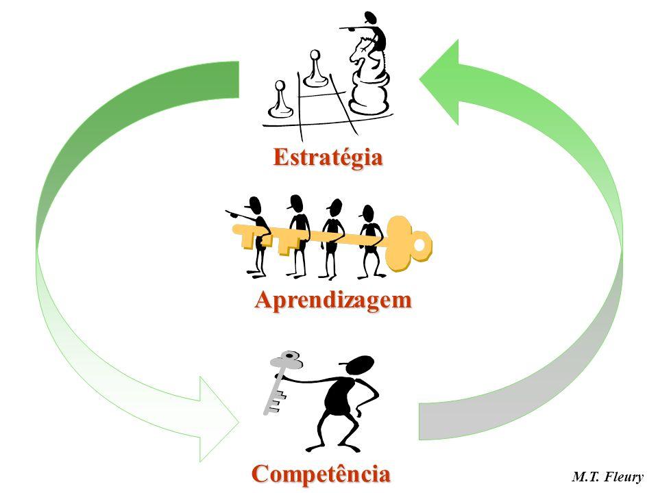 Competência Aprendizagem Estratégia